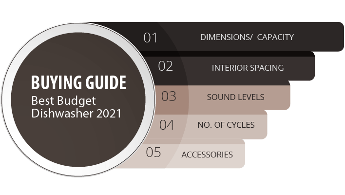 Infographic - Buying Guide Best Budget Dishwasher 2021