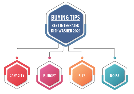 Infographic - Buying-Guide-Image-Best-Integrated-Dishwasher-2021