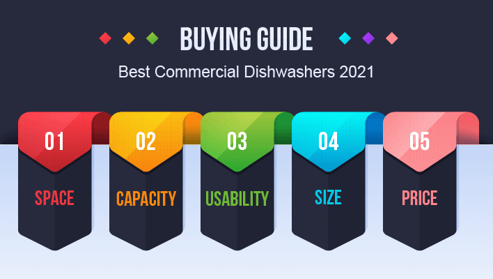 Info graphic - Buying Advise – Best Commercial Dishwasher 2021