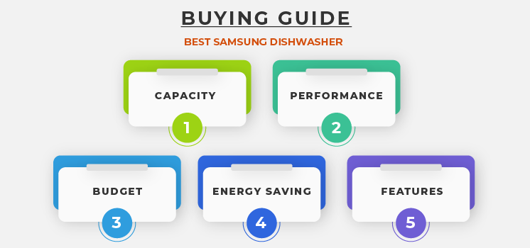 Buying Guide – Best Samsung Dishwasher