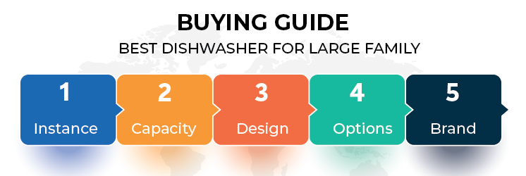 Buying Guide – Best Dishwasher for Large Family
